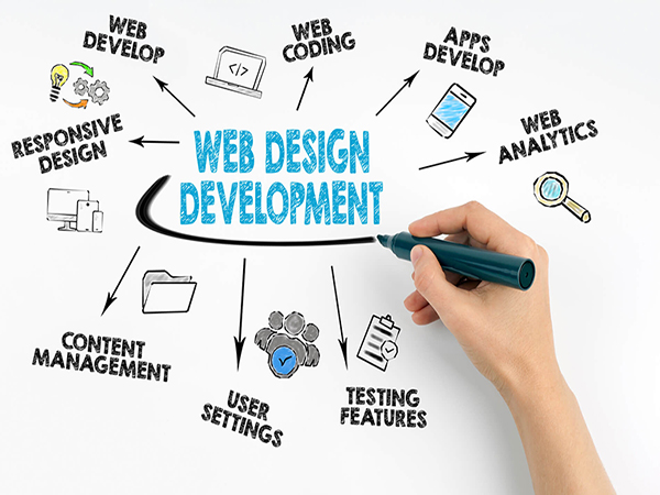 Web Development Methodologies: How To Develop A Viral Website That Can Drive Floods Of Traffic?